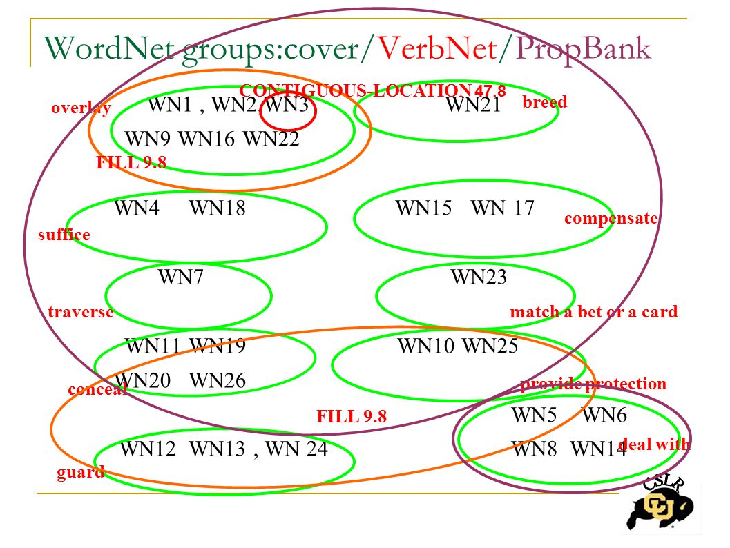 WordNet groups:cover/VerbNet/PropBank WN1, WN2,WN3 WN21 WN9 WN16 WN22 WN4 WN18 WN15 WN 17 WN7 WN23 WN11 WN19 WN10 WN25 WN20 WN26 WN5 WN6 WN12 WN13, WN 24 WN8 WN14 overlay suffice traverse conceal guard breed match a bet or a card compensate provide protection deal with FILL 9.8 CONTIGUOUS-LOCATION 47.8 FILL 9.8