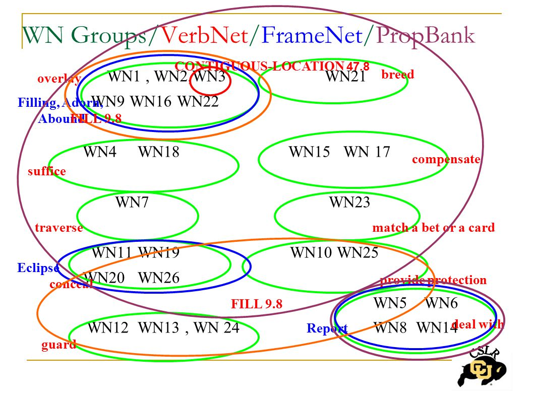 WN Groups/VerbNet/FrameNet/PropBank WN1, WN2,WN3 WN21 WN9 WN16 WN22 WN4 WN18 WN15 WN 17 WN7 WN23 WN11 WN19 WN10 WN25 WN20 WN26 WN5 WN6 WN12 WN13, WN 24 WN8 WN14 overlay suffice traverse conceal guard breed match a bet or a card compensate provide protection deal with Filling, Adorn, Abound Eclipse Report CONTIGUOUS-LOCATION 47.8 FILL 9.8