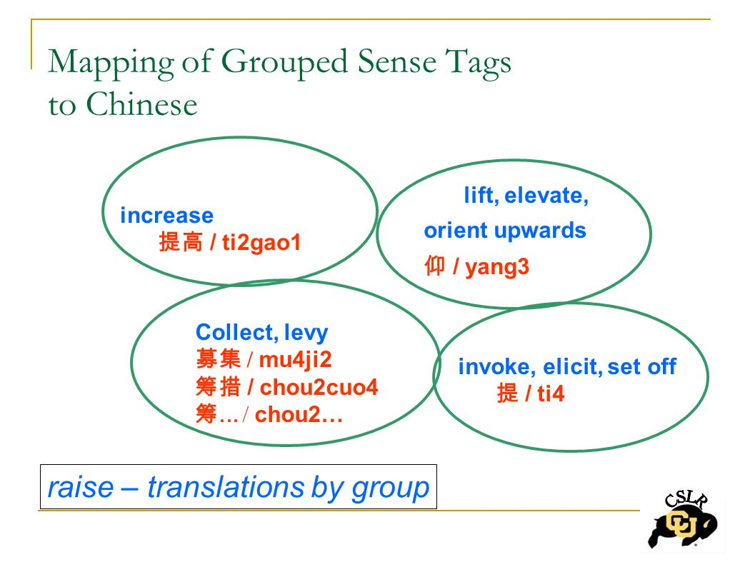 Mapping of Grouped Sense Tags to Chinese increase 提高 / ti2gao1 lift, elevate, orient upwards 仰 / yang3 Collect, levy 募集 / mu4ji2 筹措 / chou2cuo4 筹...