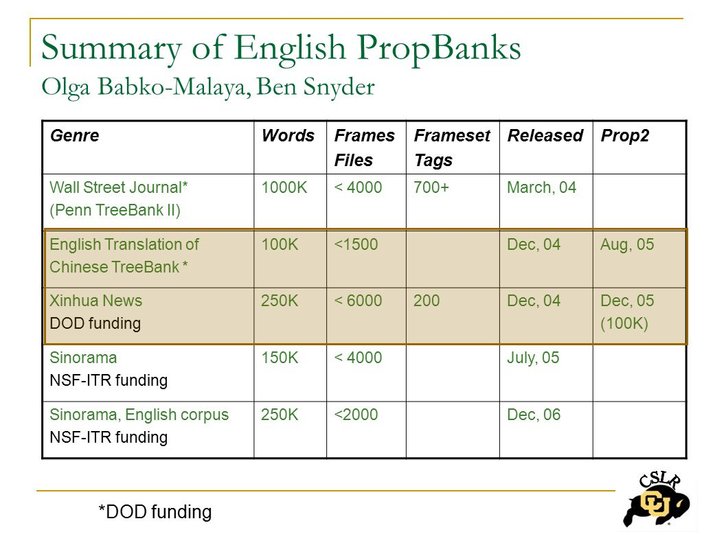 Summary of English PropBanks Olga Babko-Malaya, Ben Snyder GenreWordsFrames Files Frameset Tags ReleasedProp2 Wall Street Journal* (Penn TreeBank II) 1000K< 4000700+March, 04 English Translation of Chinese TreeBank * 100K<1500Dec, 04Aug, 05 Xinhua News DOD funding 250K< 6000200Dec, 04Dec, 05 (100K) Sinorama NSF-ITR funding 150K< 4000July, 05 Sinorama, English corpus NSF-ITR funding 250K<2000Dec, 06 *DOD funding