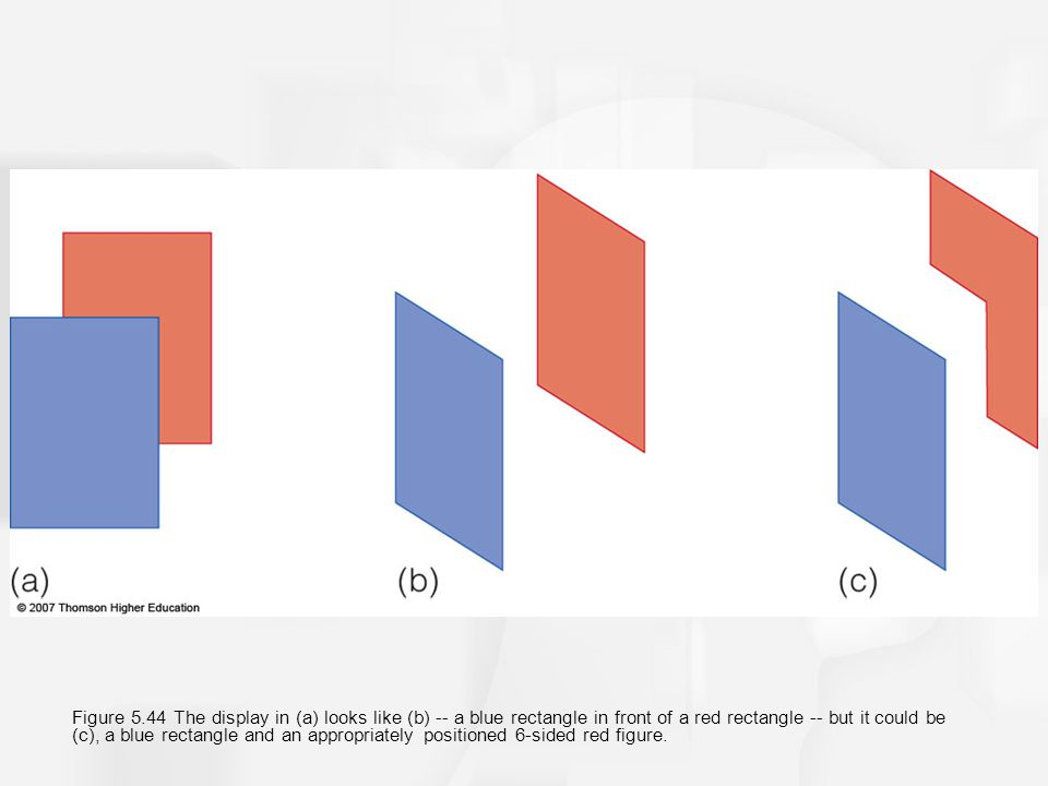 Figure 5.44 The display in (a) looks like (b) -- a blue rectangle in front of a red rectangle -- but it could be (c), a blue rectangle and an appropri