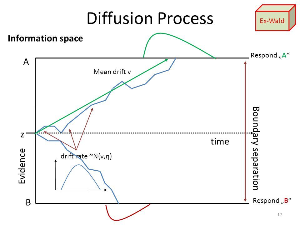 "Diffusion Process 17 A B z drift rate ~N(ν,η) time Evidence Boundary separation Mean drift ν Respond ""A Respond ""B Information space Ex-Wald"