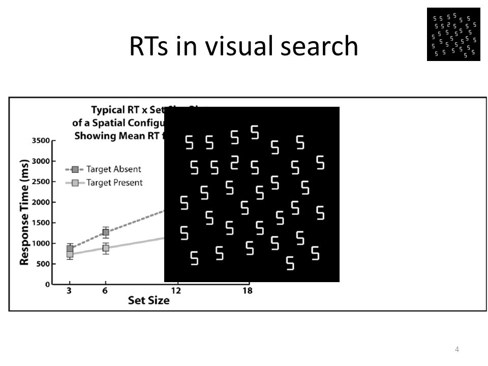 RTs in visual search 4