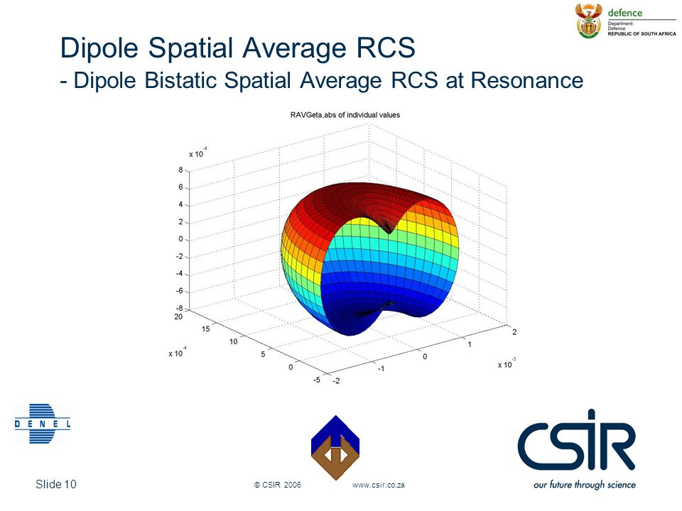 Slide 10 © CSIR 2006 www.csir.co.za Dipole Spatial Average RCS - Dipole Bistatic Spatial Average RCS at Resonance