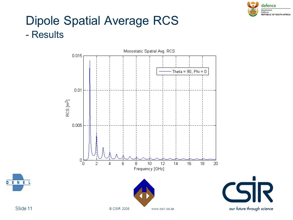 Slide 11 © CSIR 2006 www.csir.co.za Dipole Spatial Average RCS - Results