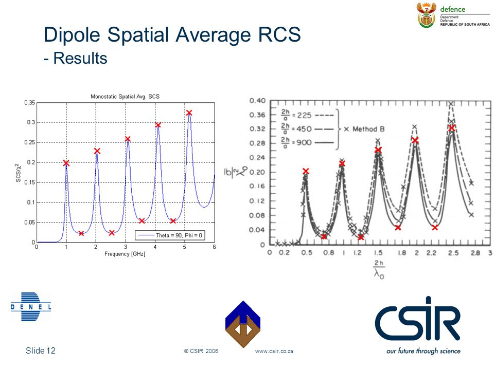 Slide 12 © CSIR 2006 www.csir.co.za Dipole Spatial Average RCS - Results