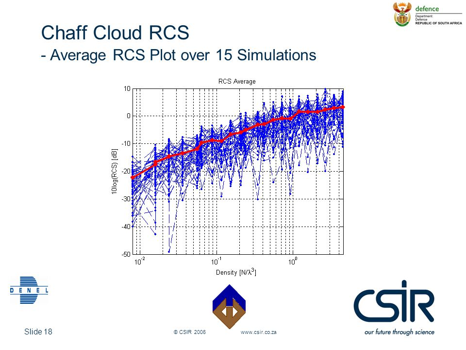 Slide 18 © CSIR 2006 www.csir.co.za Chaff Cloud RCS - Average RCS Plot over 15 Simulations