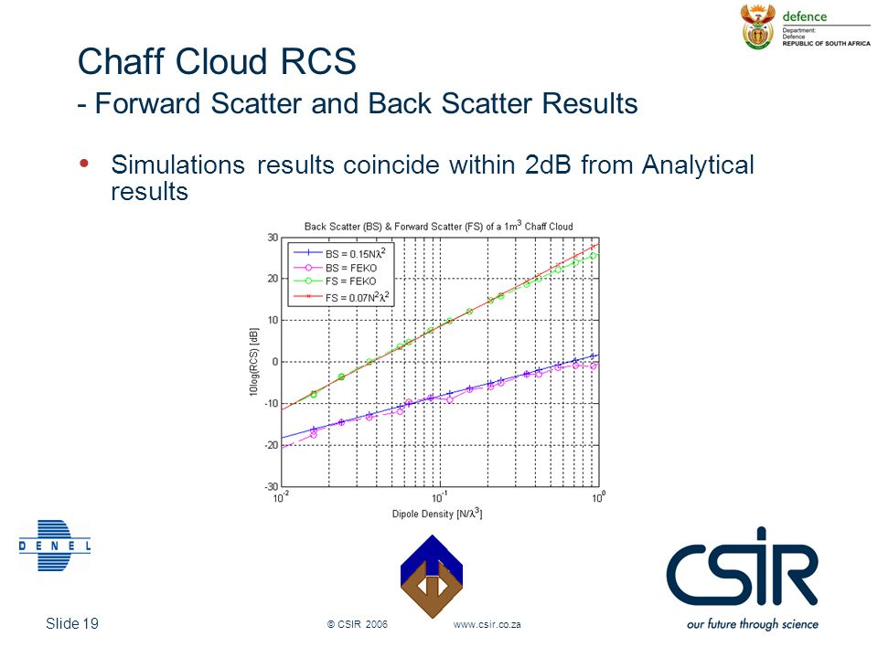 Slide 19 © CSIR 2006 www.csir.co.za Chaff Cloud RCS - Forward Scatter and Back Scatter Results Simulations results coincide within 2dB from Analytical
