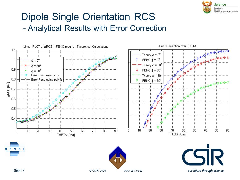 Slide 7 © CSIR 2006 www.csir.co.za Dipole Single Orientation RCS - Analytical Results with Error Correction