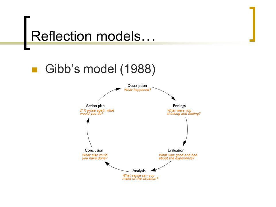 Reflection models … Gibb's model (1988)