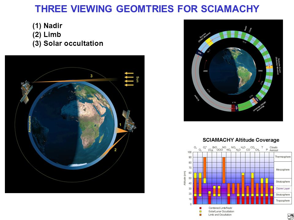 THREE VIEWING GEOMTRIES FOR SCIAMACHY (1)Nadir (2)Limb (3)Solar occultation