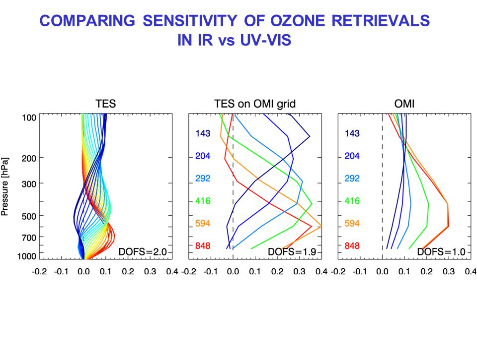 COMPARING SENSITIVITY OF OZONE RETRIEVALS IN IR vs UV-VIS