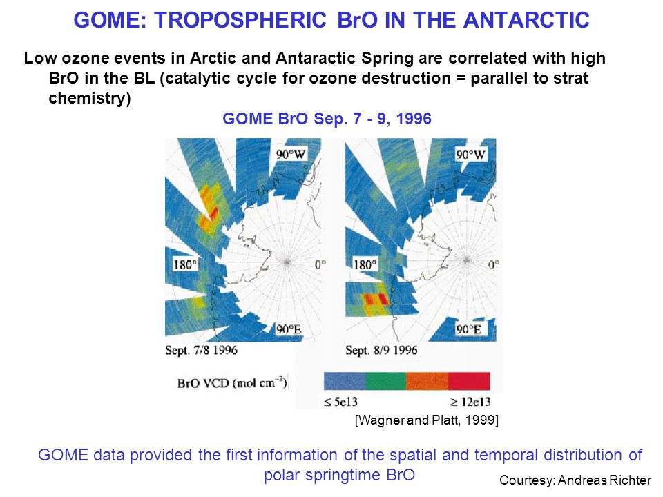 GOME: TROPOSPHERIC BrO IN THE ANTARCTIC Low ozone events in Arctic and Antaractic Spring are correlated with high BrO in the BL (catalytic cycle for ozone destruction = parallel to strat chemistry) GOME BrO Sep.