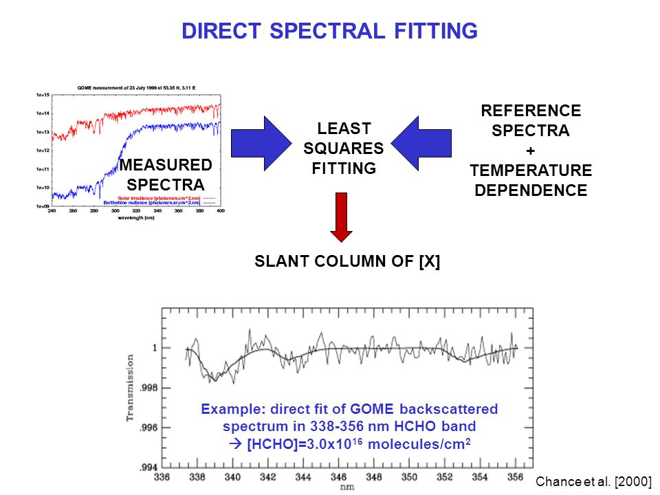 DIRECT SPECTRAL FITTING Example: direct fit of GOME backscattered spectrum in 338-356 nm HCHO band  [HCHO]=3.0x10 16 molecules/cm 2 Chance et al.
