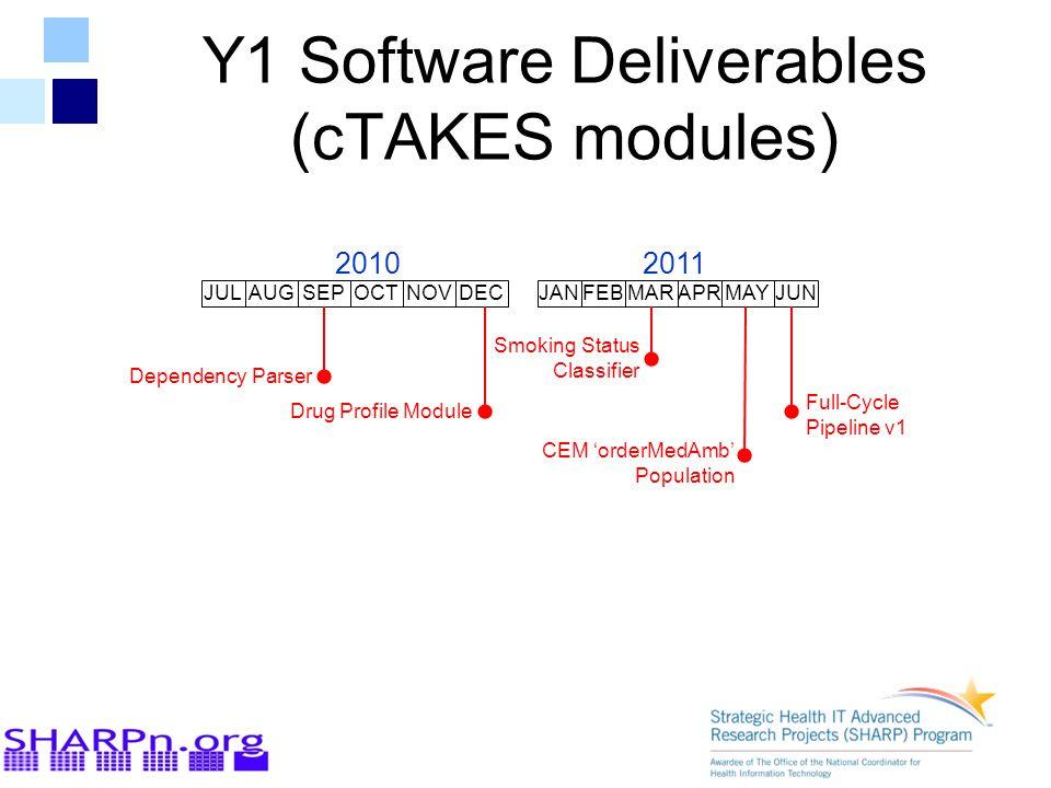 Y1 Software Deliverables (cTAKES modules) JULAUGSEPOCTNOVDECJANFEBMARAPRMAYJUN 20102011 Dependency Parser Drug Profile Module Smoking Status Classifier CEM 'orderMedAmb' Population Full-Cycle Pipeline v1