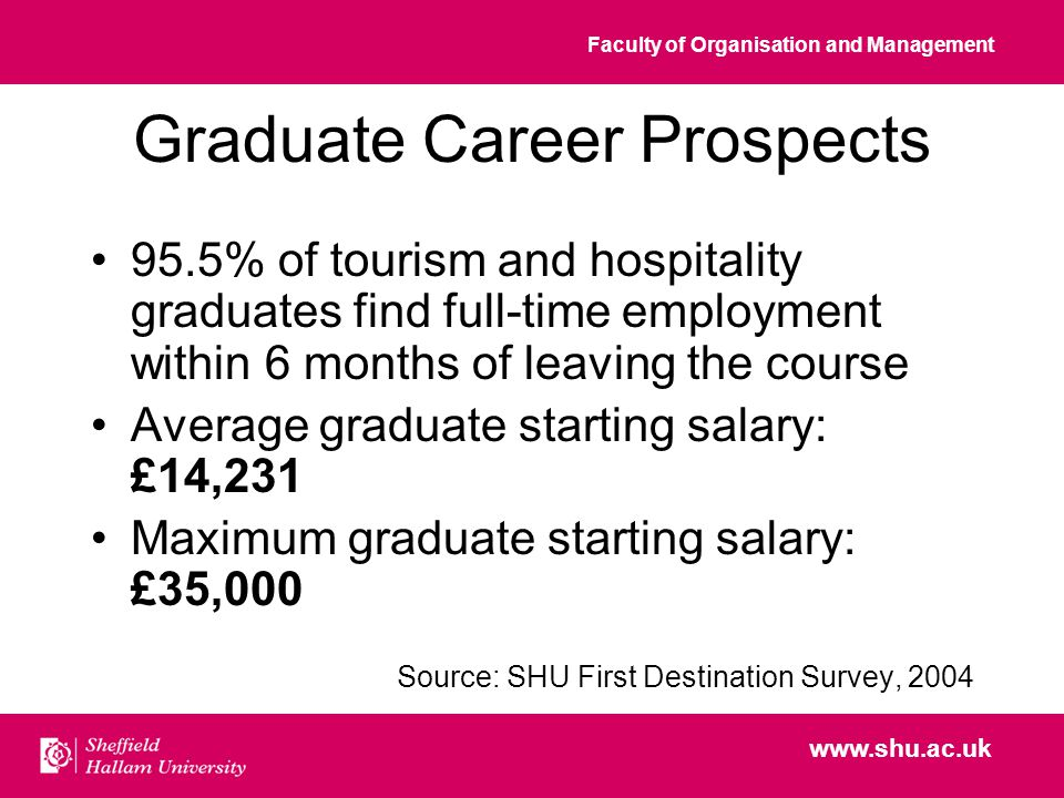 Faculty of Organisation and Management www.shu.ac.uk Graduate Career Prospects 95.5% of tourism and hospitality graduates find full-time employment within 6 months of leaving the course Average graduate starting salary: £14,231 Maximum graduate starting salary: £35,000 Source: SHU First Destination Survey, 2004
