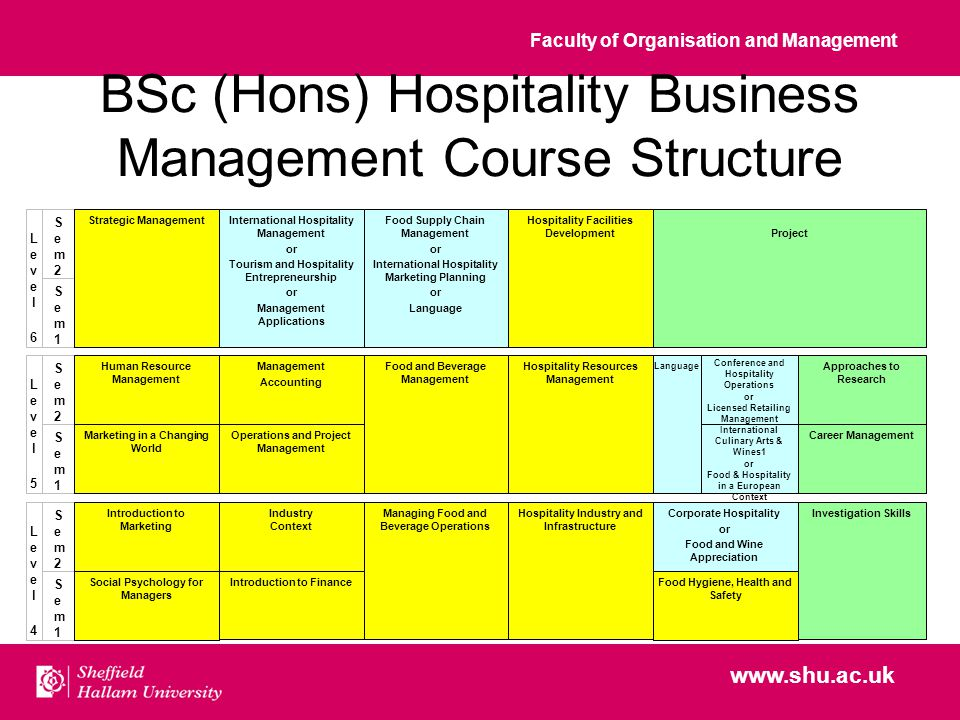 Faculty of Organisation and Management www.shu.ac.uk BSc (Hons) Hospitality Business Management Course Structure Sem1Sem1 Conference and Hospitality Operations or Licensed Retailing Management Marketing in a Changing World Food and Beverage Management Hospitality Resources Management International Culinary Arts & Wines1 or Food & Hospitality in a European Context Level5Level5 Career Management Managing Food and Beverage Operations Hospitality Industry and Infrastructure Corporate Hospitality or Food and Wine Appreciation Investigation Skills Operations and Project Management Approaches to Research Hospitality Facilities Development International Hospitality Management or Tourism and Hospitality Entrepreneurship or Management Applications Project Sem2Sem2 Human Resource Management Management Accounting Sem1Sem1 Level6Level6 Sem2Sem2 Food Hygiene, Health and Safety Strategic Management Sem1Sem1 Level4Level4 Sem2Sem2 Social Psychology for Managers Introduction to Finance Industry Context Introduction to Marketing Food Supply Chain Management or International Hospitality Marketing Planning or Language