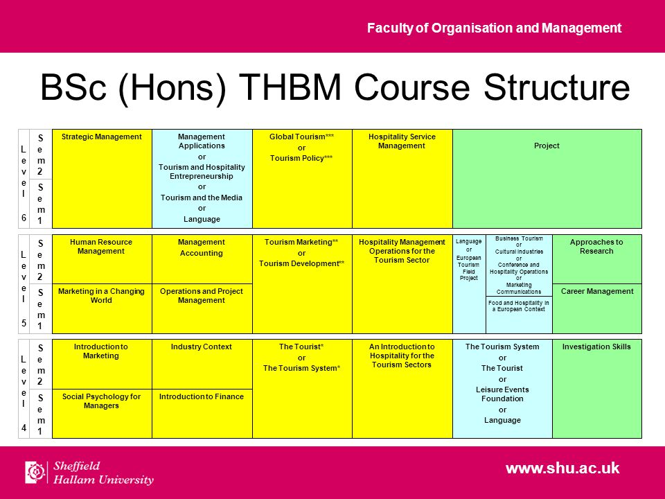 Faculty of Organisation and Management www.shu.ac.uk BSc (Hons) THBM Course Structure Tourism Marketing** or Tourism Development** Hospitality Management Operations for the Tourism Sector Food and Hospitality in a European Context The Tourist* or The Tourism System* An Introduction to Hospitality for the Tourism Sectors The Tourism System or The Tourist or Leisure Events Foundation or Language Investigation Skills Management Applications or Tourism and Hospitality Entrepreneurship or Tourism and the Media or Language Global Tourism*** or Tourism Policy*** Hospitality Service ManagementProject Sem1Sem1 Level4Level4 Sem2Sem2 Sem1Sem1 Level5Level5 Sem2Sem2 Sem1Sem1 Level6Level6 Sem2Sem2 Career Management Approaches to Research Marketing in a Changing World Introduction to Marketing Operations and Project Management Human Resource Management Management Accounting Social Psychology for Managers Introduction to Finance Industry Context Business Tourism or Cultural Industries or Conference and Hospitality Operations or Marketing Communications Strategic Management Language or European Tourism Field Project