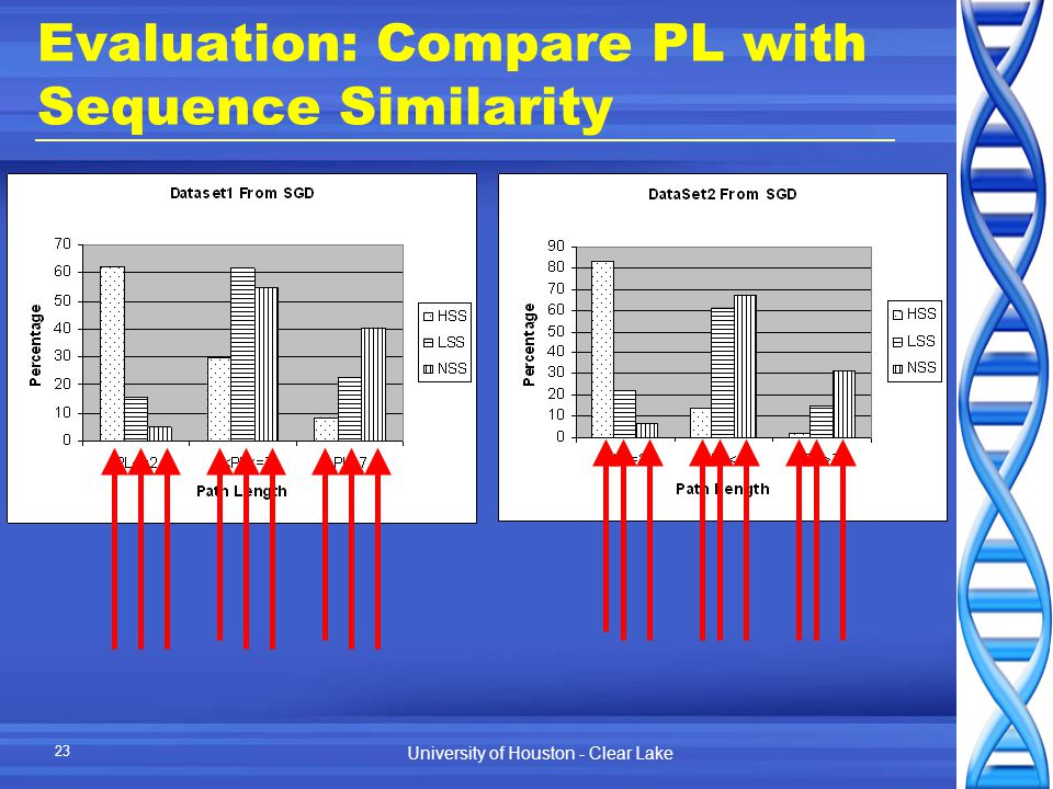 University of Houston - Clear Lake 23 Evaluation: Compare PL with Sequence Similarity