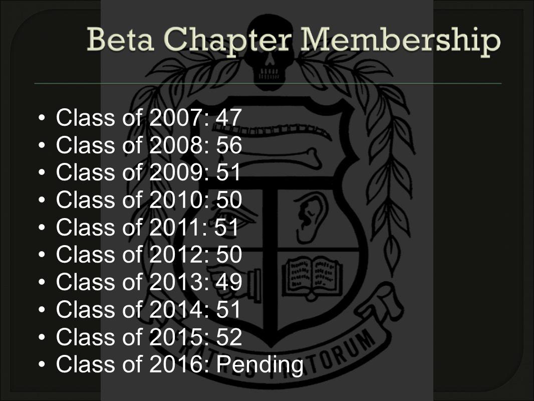 Class of 2007: 47 Class of 2008: 56 Class of 2009: 51 Class of 2010: 50 Class of 2011: 51 Class of 2012: 50 Class of 2013: 49 Class of 2014: 51 Class of 2015: 52 Class of 2016: Pending