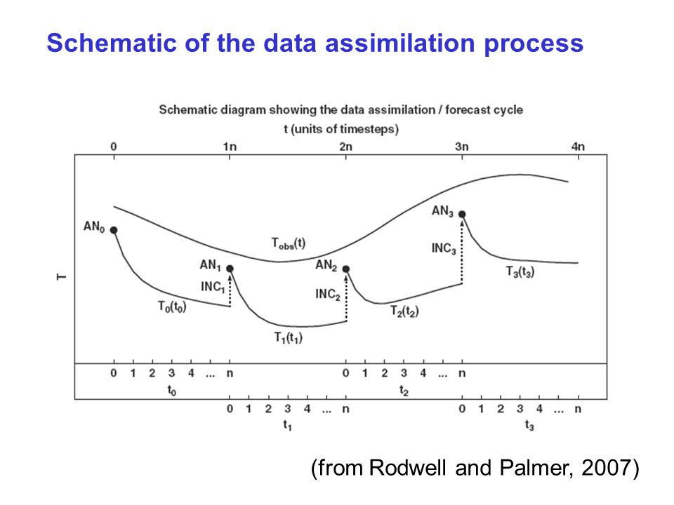 Schematic of the data assimilation process (from Rodwell and Palmer, 2007)