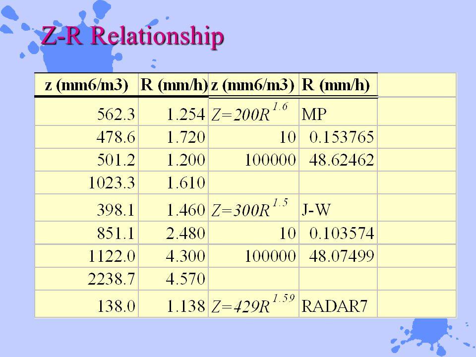 Z-R Relationship
