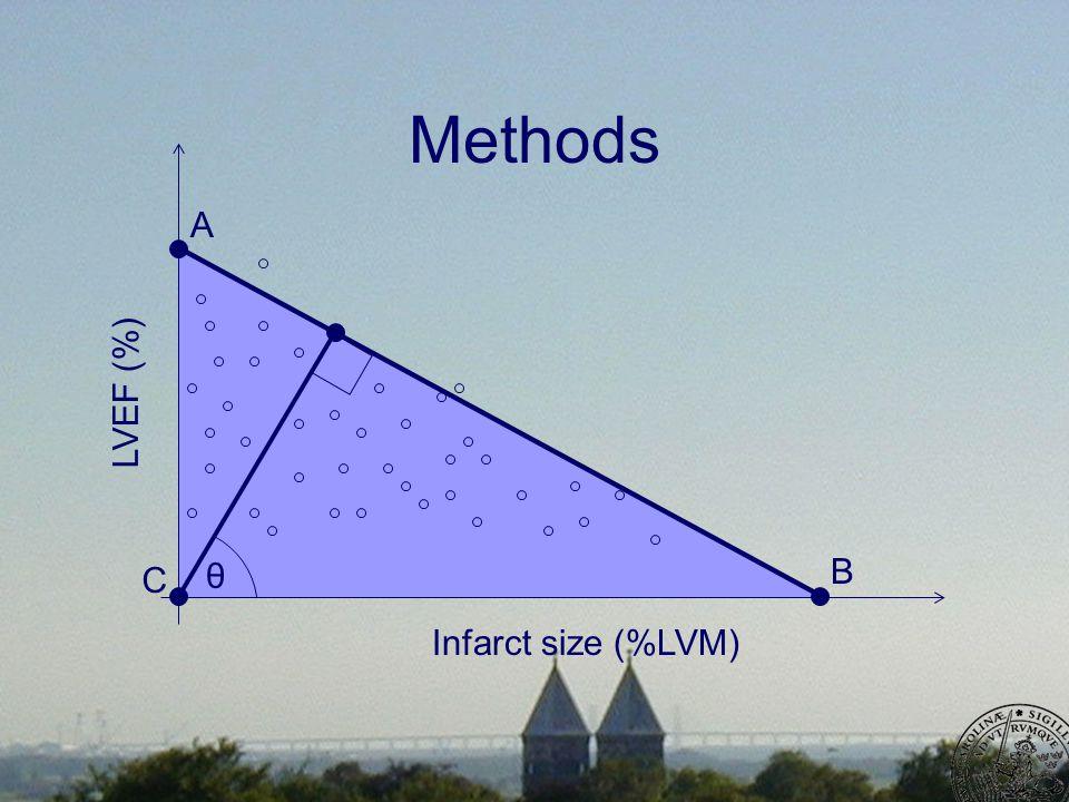 Methods Infarct size (%LVM) LVEF (%) A θ B C