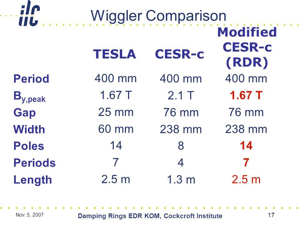 Nov. 5, 2007 Damping Rings EDR KOM, Cockcroft Institute 17 Wiggler Comparison Period B y,peak Gap Width Poles Periods Length 400 mm 1.67 T 25 mm 60 mm