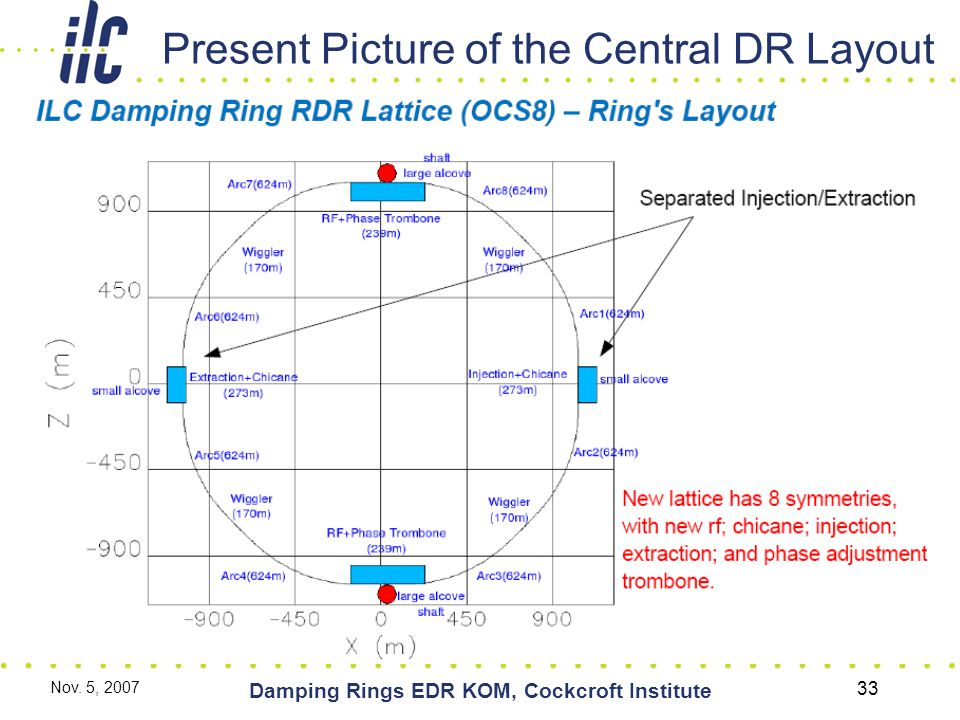Nov. 5, 2007 Damping Rings EDR KOM, Cockcroft Institute 33 Present Picture of the Central DR Layout