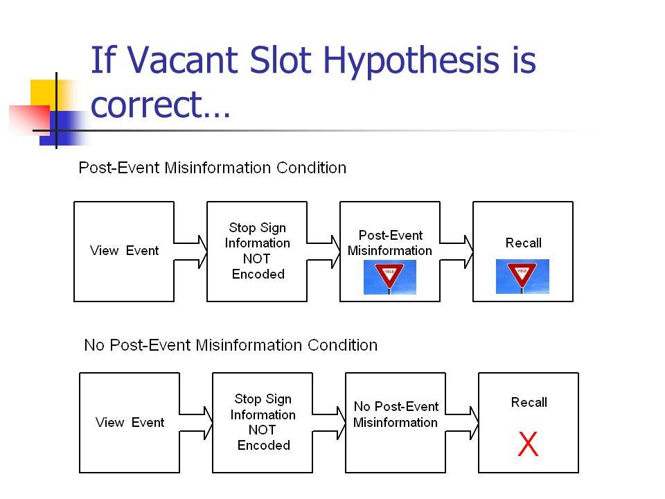 Test of Vacant Slot Hypotheses Loftus et al.