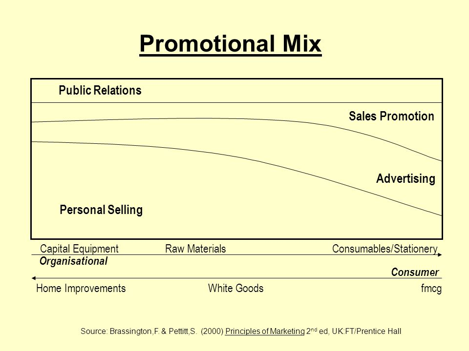 Promotional Mix Source: Brassington,F. & Pettitt,S.