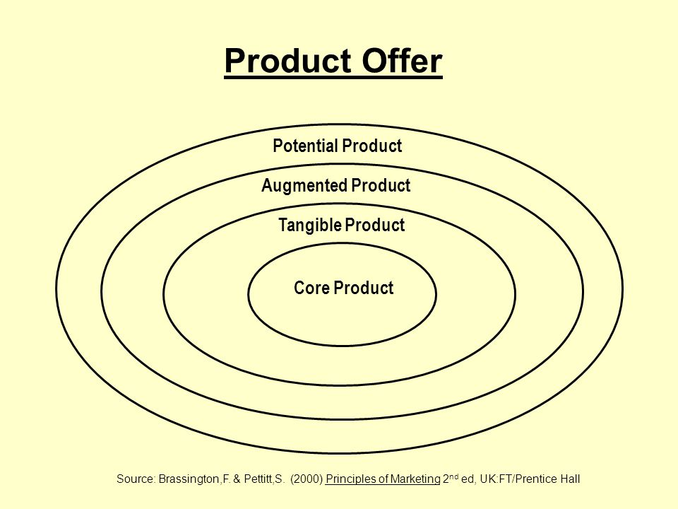 Product Life Cycle Source: Palmer, A.