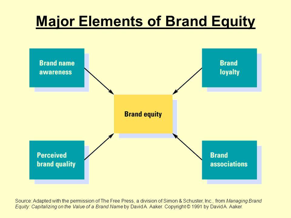 World's Most Valuable Brands Source: Dibb.S, Simkin.L, Pride.W & Ferrell.O(2001) Marketing – Concepts and Strategies 5 th ed, US: Houghton Mifflin 47,978 47,635 23,701 19,939 17,069 14,464 14,442 13,274 11,992 11,985 Coca-Cola Marlboro IBM McDonalds Disney Sony Kodak Intel Gillette Budweiser Brand Value ($ millions)Brand