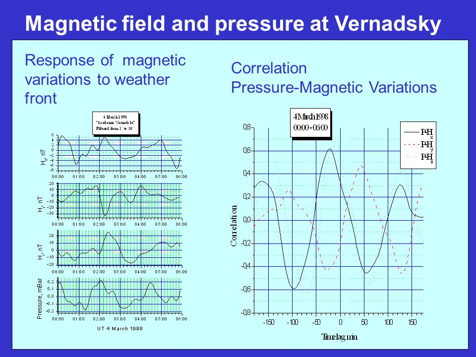 Magnetic field and pressure at Vernadsky Correlation Pressure-Magnetic Variations Response of magnetic variations to weather front