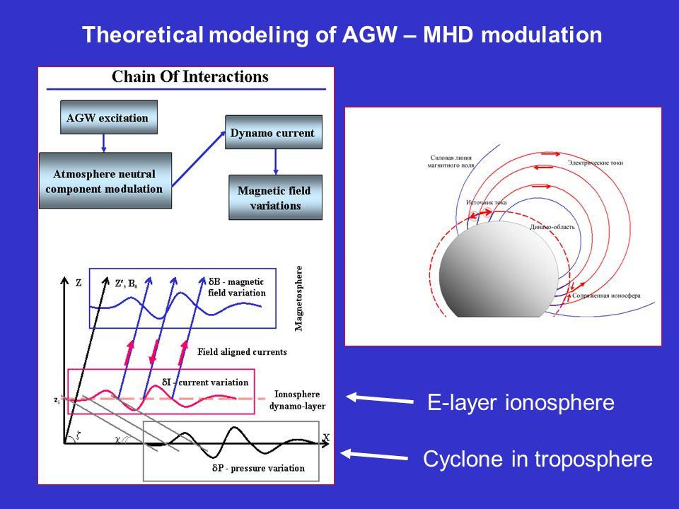 Theoretical modeling of AGW – MHD modulation Cyclone in troposphere E-layer ionosphere