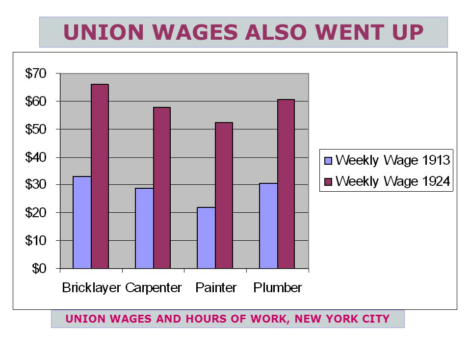 UNION WAGES ALSO WENT UP UNION WAGES AND HOURS OF WORK, NEW YORK CITY