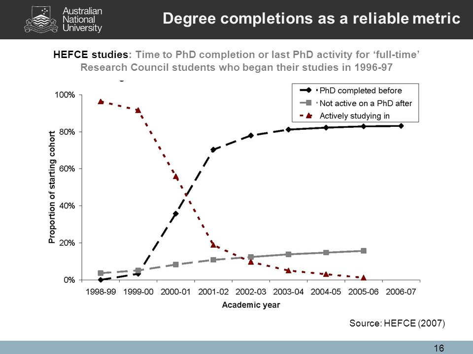 16 HEFCE studies: Time to PhD completion or last PhD activity for 'full-time' Research Council students who began their studies in 1996-97 Source: HEFCE (2007) Degree completions as a reliable metric