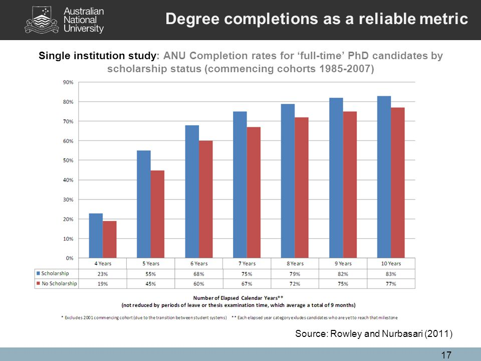 17 Single institution study: ANU Completion rates for 'full-time' PhD candidates by scholarship status (commencing cohorts 1985-2007) Source: Rowley and Nurbasari (2011) Degree completions as a reliable metric