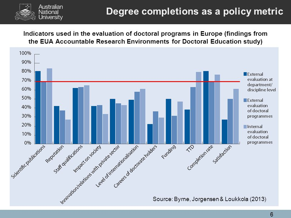 6 Indicators used in the evaluation of doctoral programs in Europe (findings from the EUA Accountable Research Environments for Doctoral Education study) Source: Byrne, Jorgensen & Loukkola (2013) Degree completions as a policy metric
