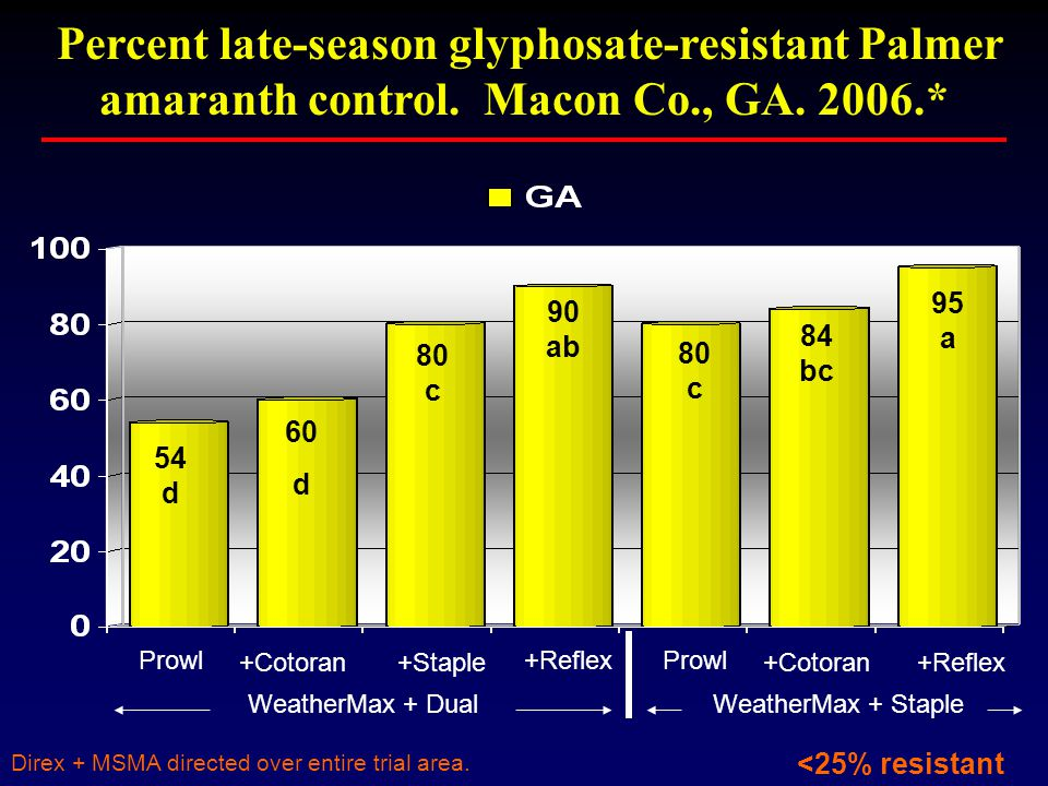 Direx + MSMA directed over entire trial area. Percent late-season glyphosate-resistant Palmer amaranth control. Macon Co., GA. 2006.* 90 ab +Cotoran +