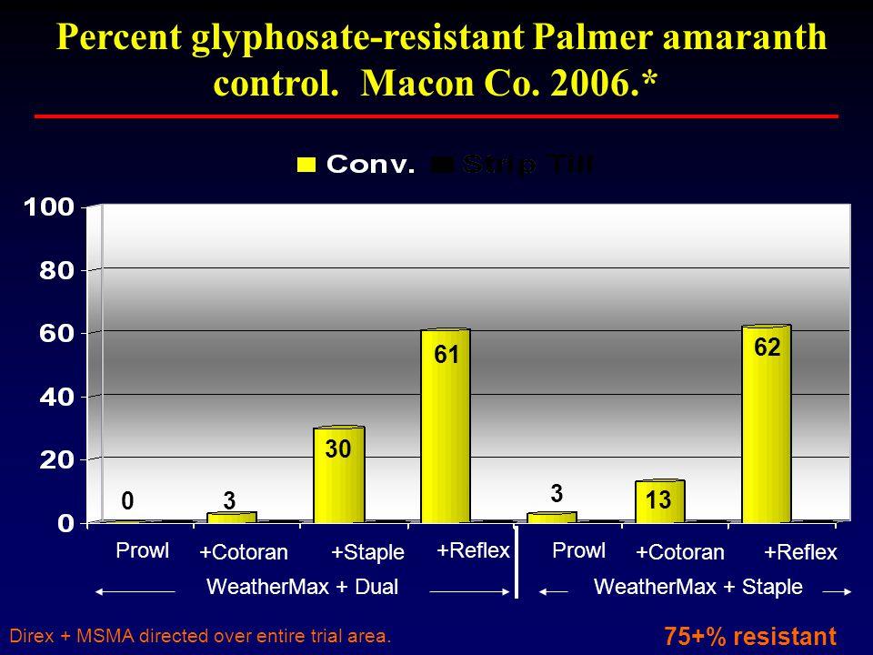 Percent glyphosate-resistant Palmer amaranth control.