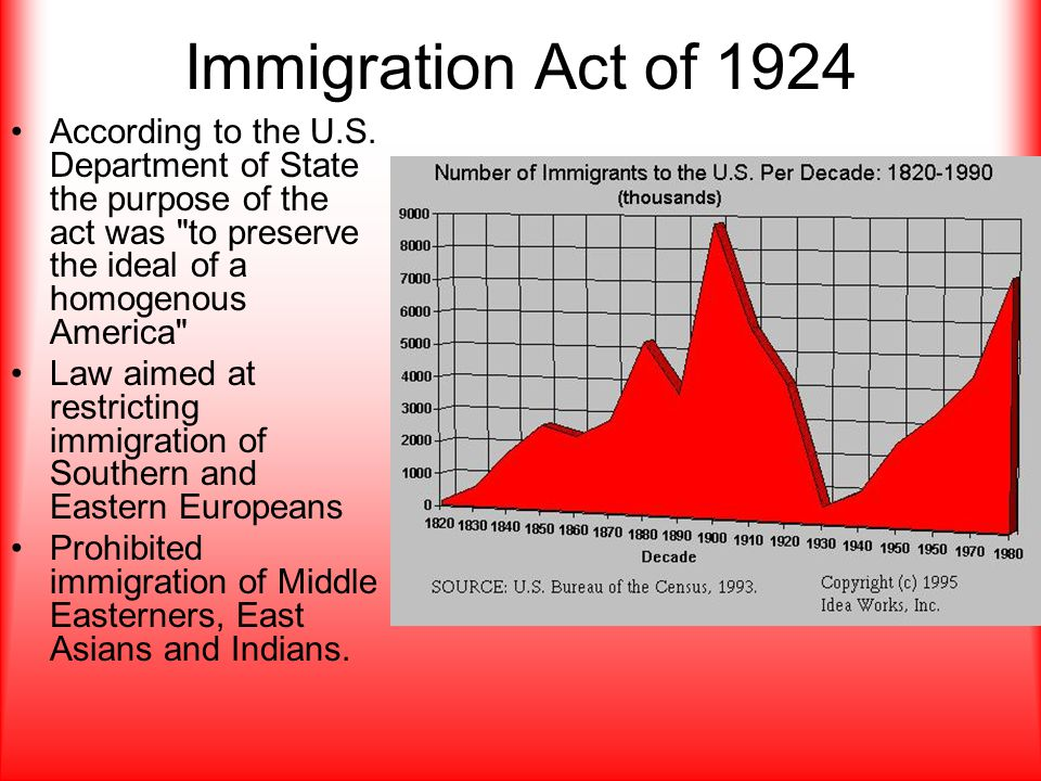 Immigration Act of 1924 According to the U.S.