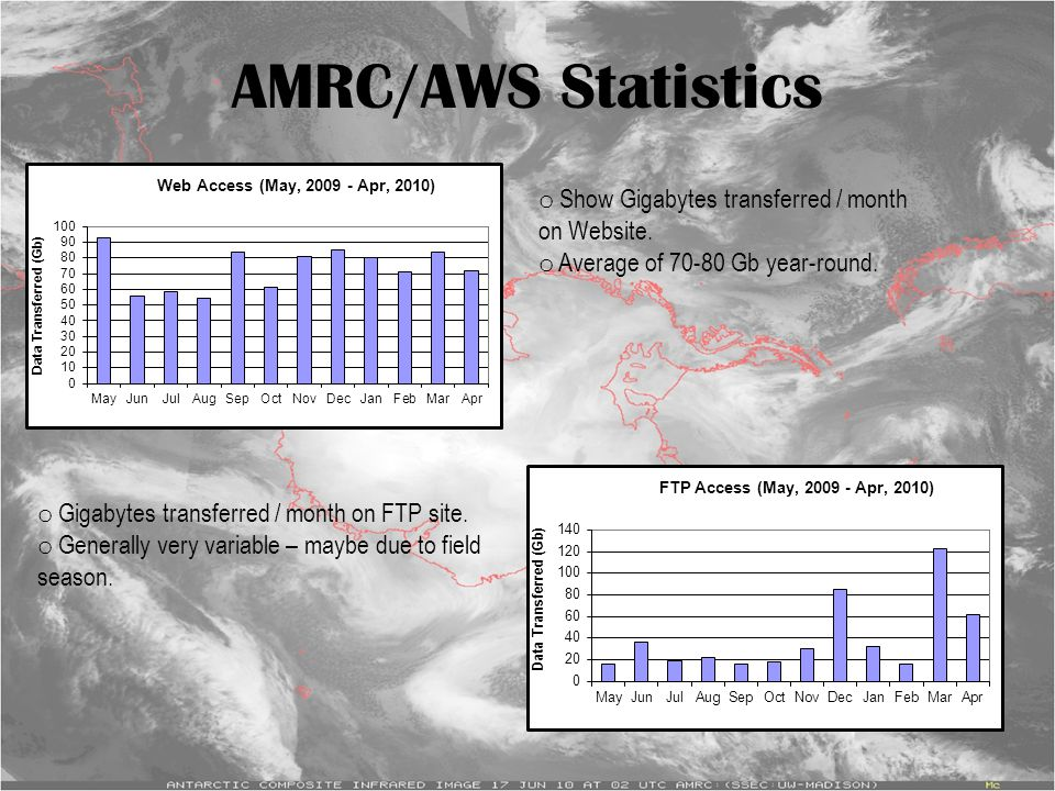 AMRC/AWS Statistics o Show Gigabytes transferred / month on Website. o Average of 70-80 Gb year-round. o Gigabytes transferred / month on FTP site. o
