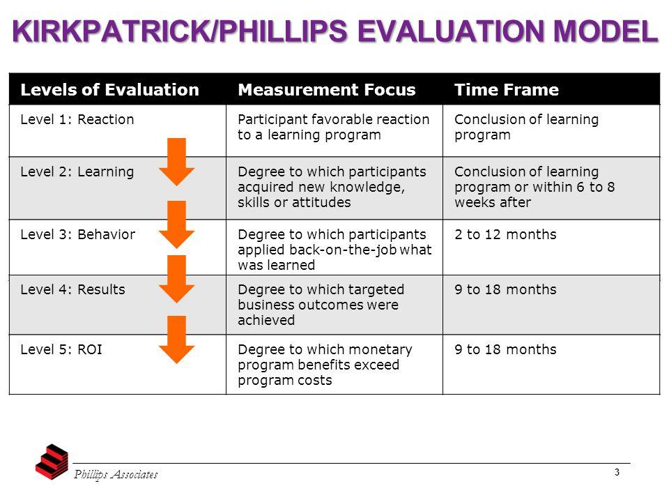 Phillips Associates 3 Levels of EvaluationMeasurement FocusTime Frame Level 1: ReactionParticipant favorable reaction to a learning program Conclusion