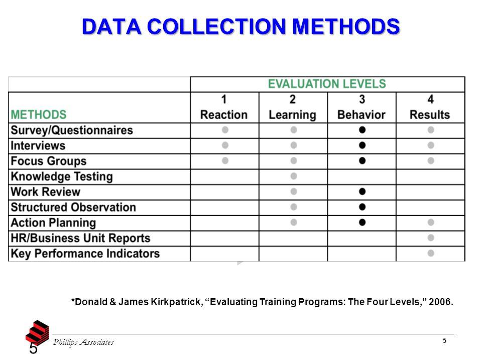 "Phillips Associates 5 *Donald & James Kirkpatrick, ""Evaluating Training Programs: The Four Levels,"" 2006. DATA COLLECTION METHODS 5"