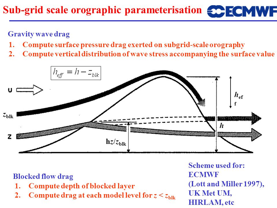 Sub-grid scale orographic parameterisation 1.Compute surface pressure drag exerted on subgrid-scale orography 2.Compute vertical distribution of wave stress accompanying the surface value Gravity wave drag Blocked flow drag 1.Compute depth of blocked layer 2.Compute drag at each model level for z < z blk Scheme used for: ECMWF (Lott and Miller 1997), UK Met UM, HIRLAM, etc z blk hz/z blk h ef f h