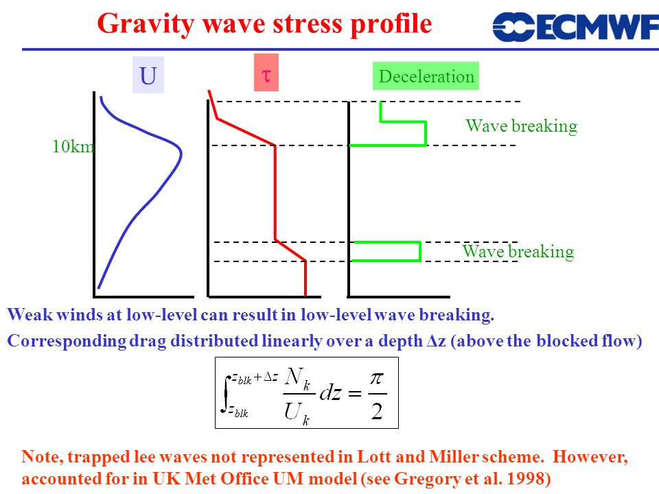 Gravity wave stress profile U  Deceleration Wave breaking 10km Weak winds at low-level can result in low-level wave breaking.