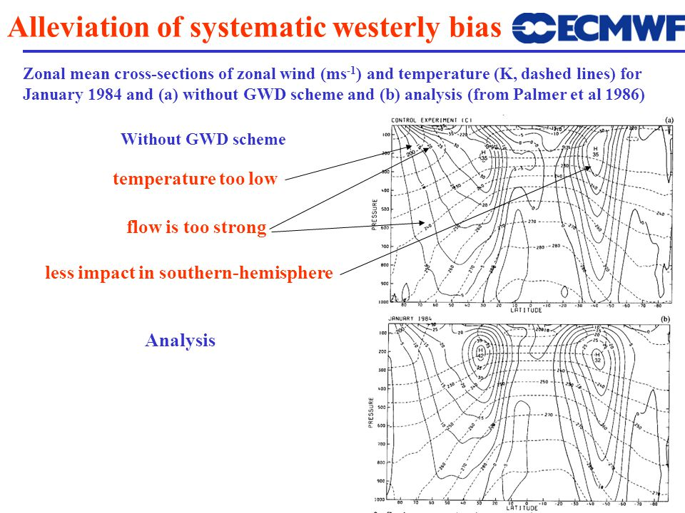 Alleviation of systematic westerly bias Analysis Zonal mean cross-sections of zonal wind (ms -1 ) and temperature (K, dashed lines) for January 1984 and (a) without GWD scheme and (b) analysis (from Palmer et al 1986) flow is too strong temperature too low Without GWD scheme less impact in southern-hemisphere