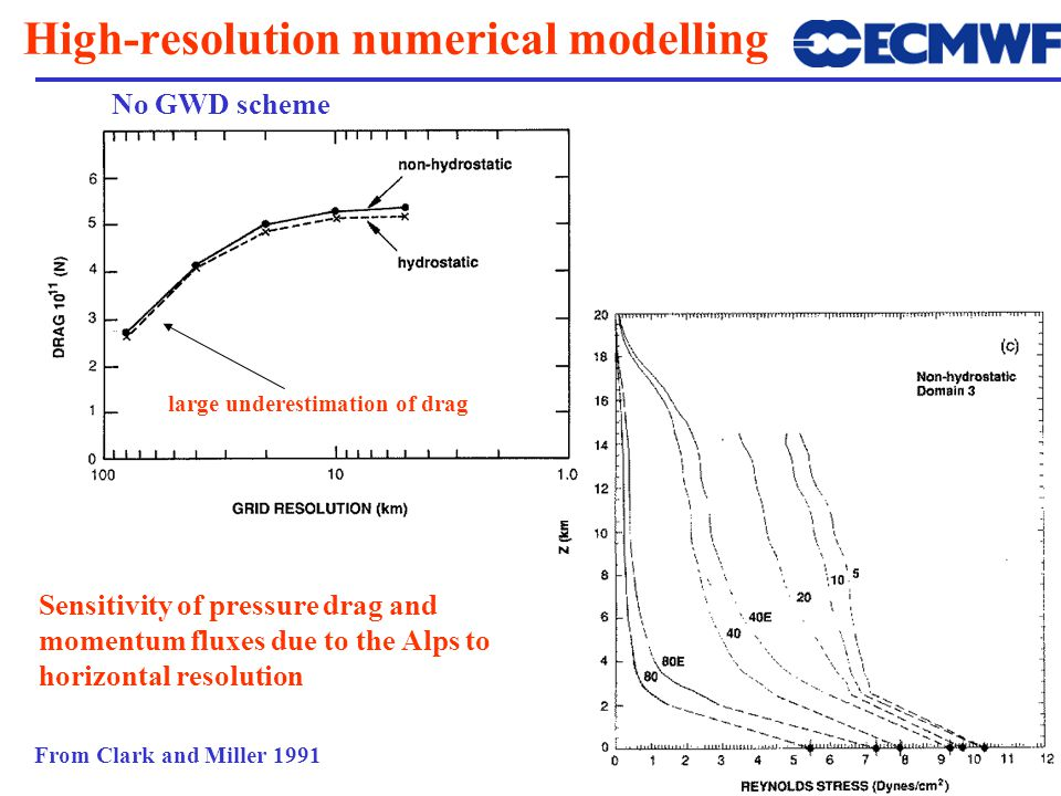 High-resolution numerical modelling From Clark and Miller 1991 Sensitivity of pressure drag and momentum fluxes due to the Alps to horizontal resolution No GWD scheme large underestimation of drag