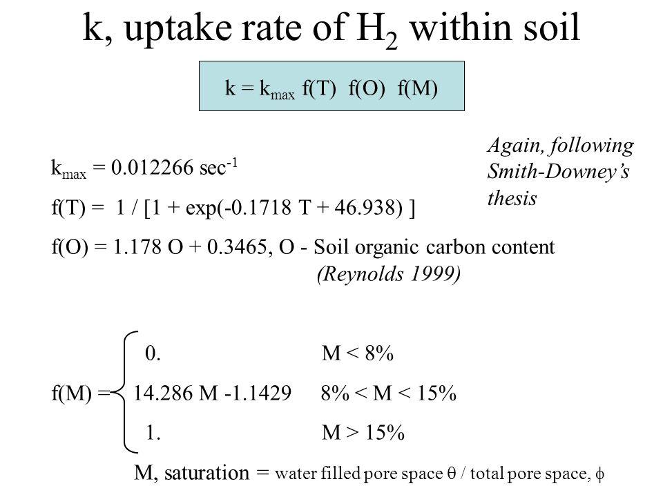 k, uptake rate of H 2 within soil k = k max f(T) f(O) f(M) k max = 0.012266 sec -1 f(T) = 1 / [1 + exp(-0.1718 T + 46.938) ] f(O) = 1.178 O + 0.3465, O - Soil organic carbon content (Reynolds 1999) 0.